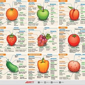Определение сухих веществ в овощах и фруктах